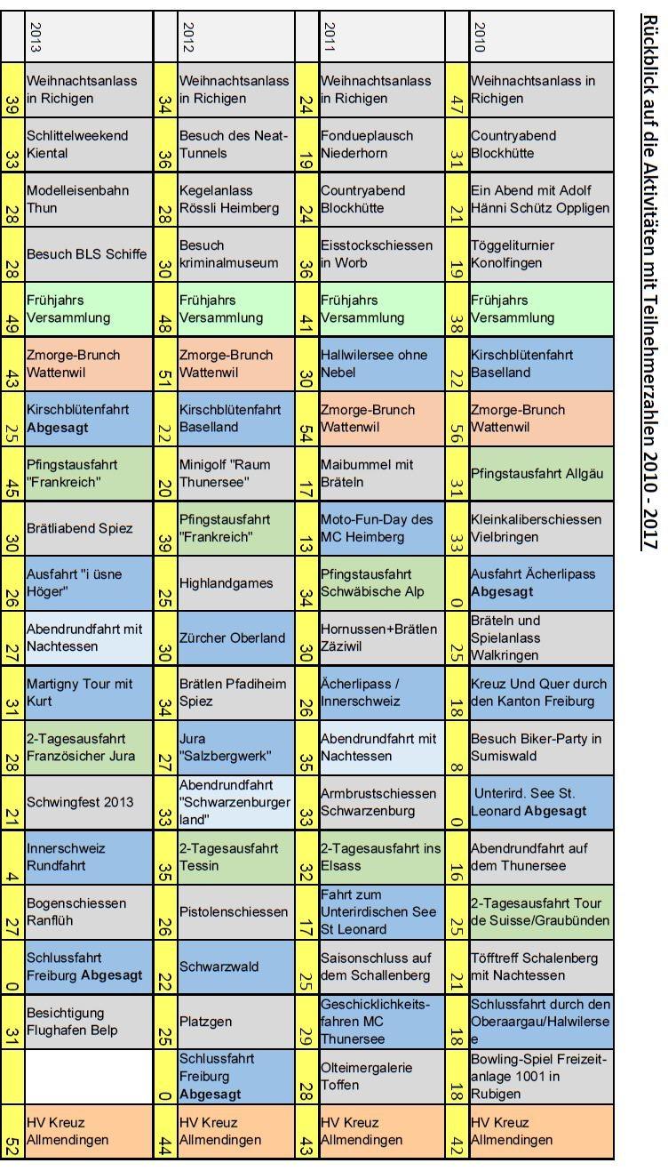 Jahresrückblick 2010-2013